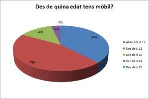Grafic mobil