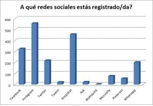 Las Redes Sociales que usan los adolescentes