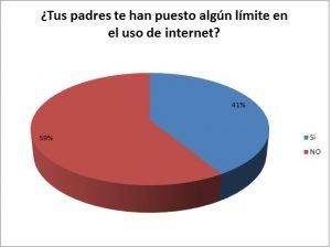 Límites en el uso de internet